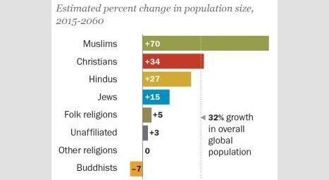 İslam, en hızlı büyüyen din