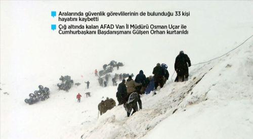 Türkiye'de çığ felâketi: 33 ölü