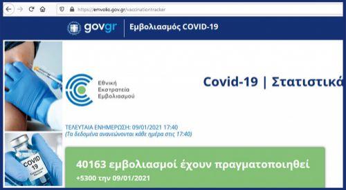 Yunanistan'da bugüne kadar kaç adet Covid-19 aşısı yapıldı?
