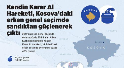 Kendin Karar Al Hareketi, Kosova'daki erken genel seçimlerin galibi