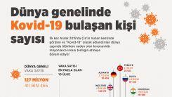 Dünya genelinde Kovid-19 vaka sayısı