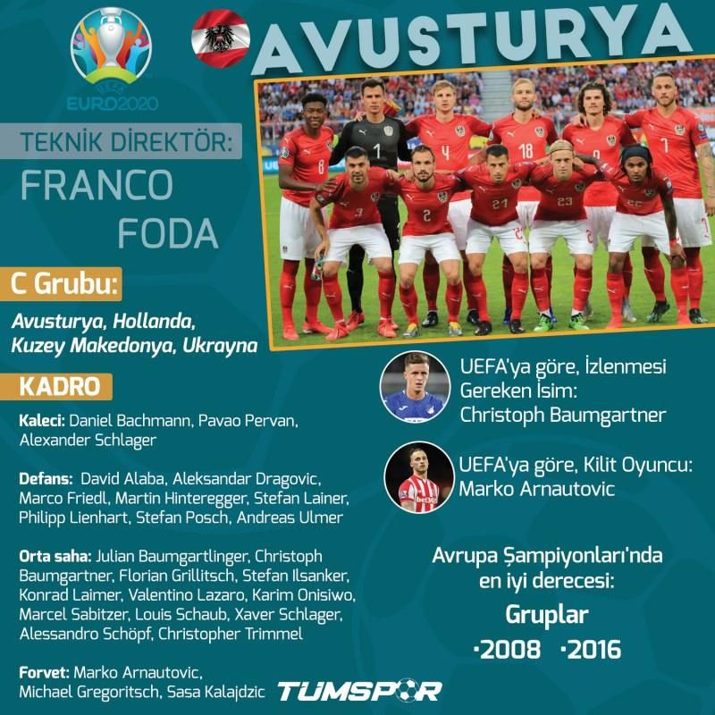 EURO 2020'de günün programı