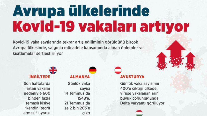 """""""İNFOGRAFİK   Avrupa ülkelerinde Kovid-19 vakaları artıyor, kısıtlamalar sertleştiriliyor"""