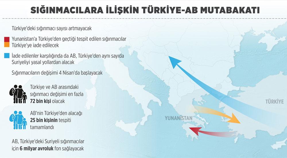 Sığınmacılara ilişkin Türkiye-AB mutabakatı