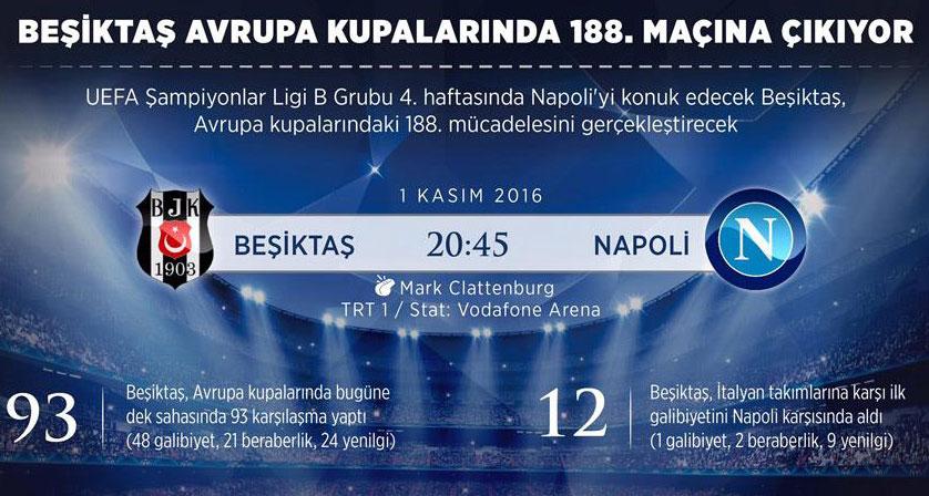 Beşiktaş Avrupa kupalarında 188. maçına çıkıyor